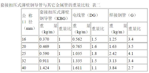 JDG管/KBG管和焊接钢管的重量比较