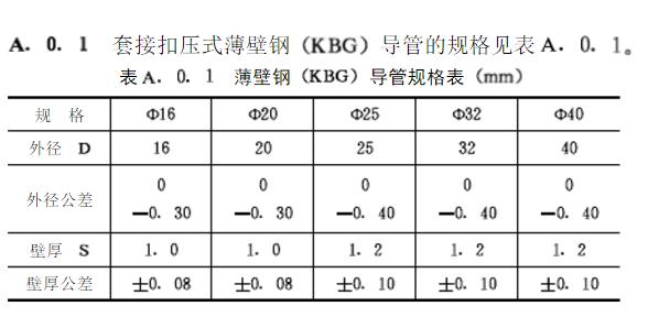 KBG镀锌线管国标厚度标准