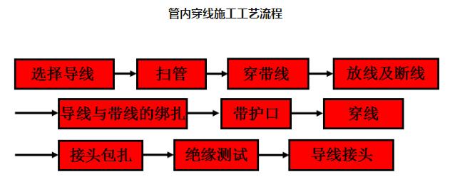 镀锌线管管内穿线施工工艺流程