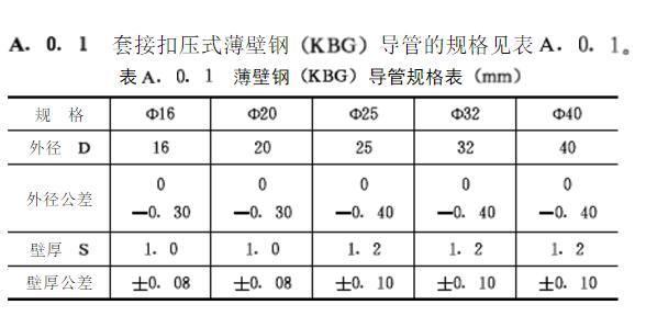 KBG管国际标准